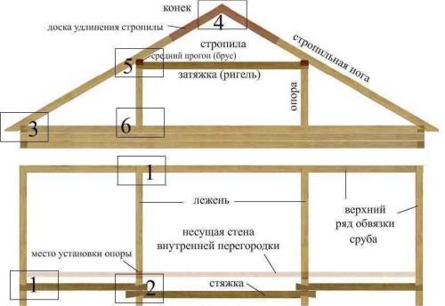 Построить крышу мансарды своими руками